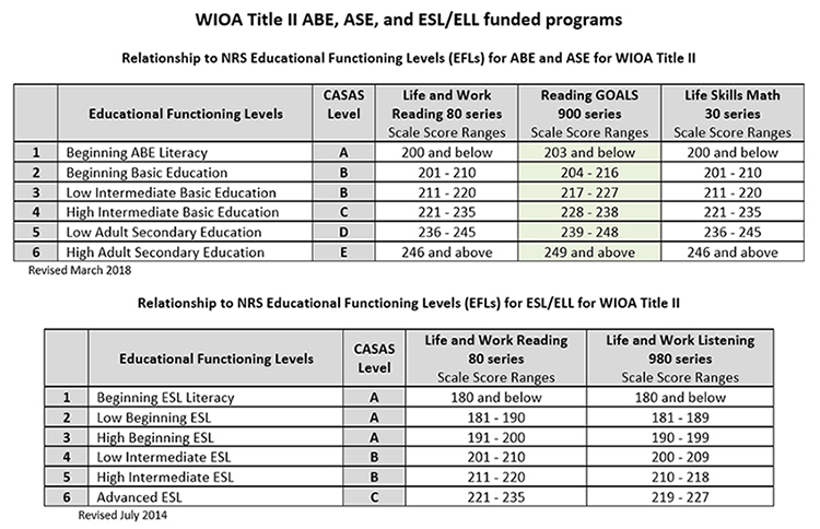 scale scores nrs efls and grade levels