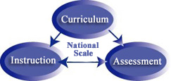 The CASAS System